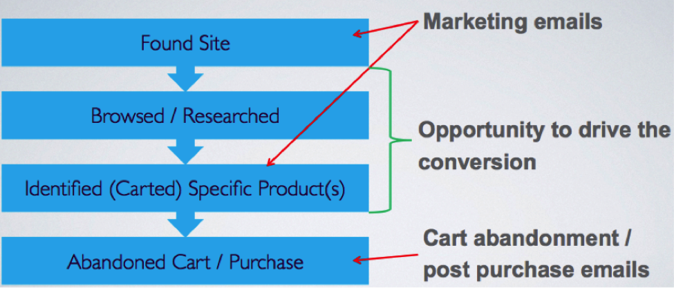 eCommerce Purchase Funnel, Annotated