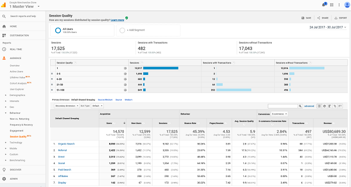 Google Analytics to track conversions