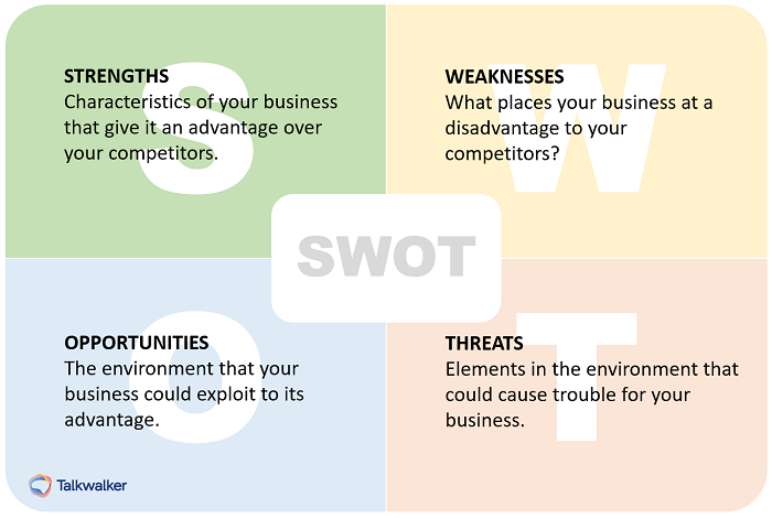 SWOT analysis as part of your brand audit