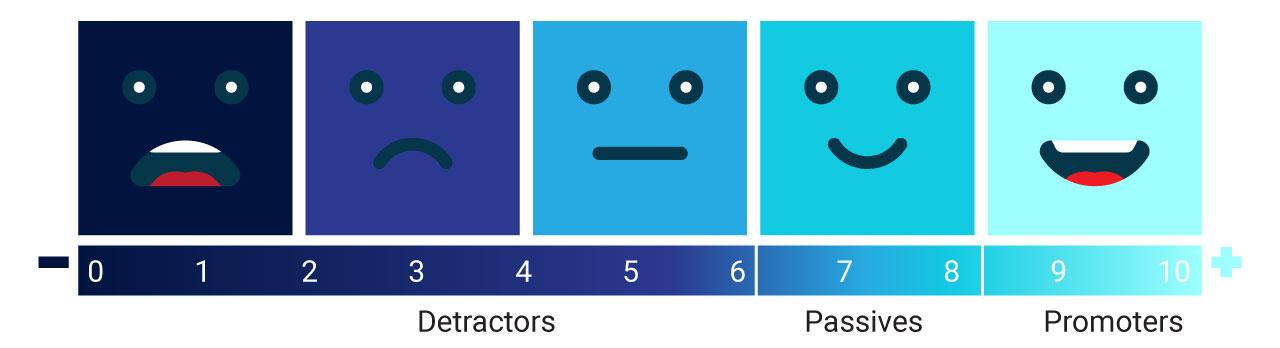 Net Promoter Score - demonstrating customer loyalty for brand audit