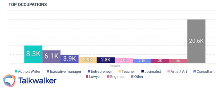 Categorization in text mining can help display and of course categorize different metrics, shown here is occupations. The most common occupation in this dataset is authors.