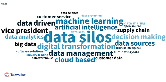 Theme cloud of themes associated with data silos using Talkwalker's Quick Search.