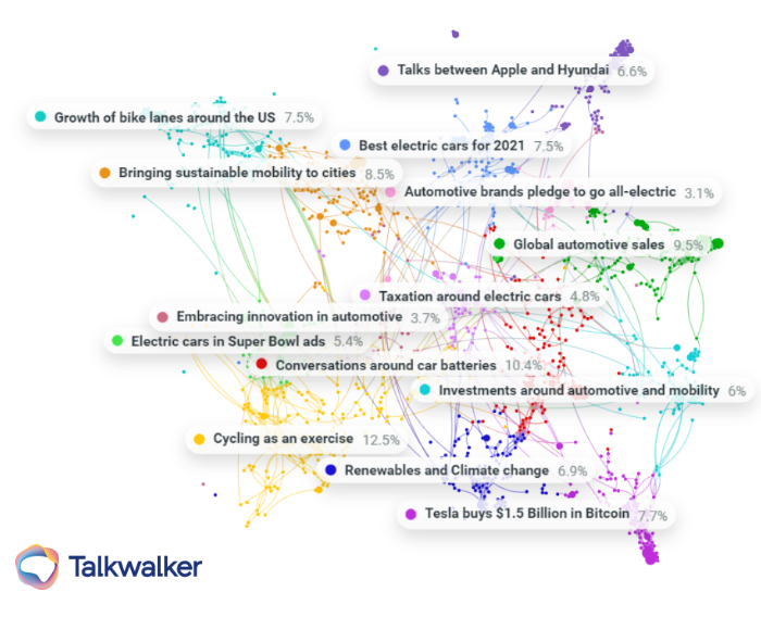 Clustering, visualiized here as Conversation Clusters can help generate quick insight by showing degrees of separation and display how virality works on social media.